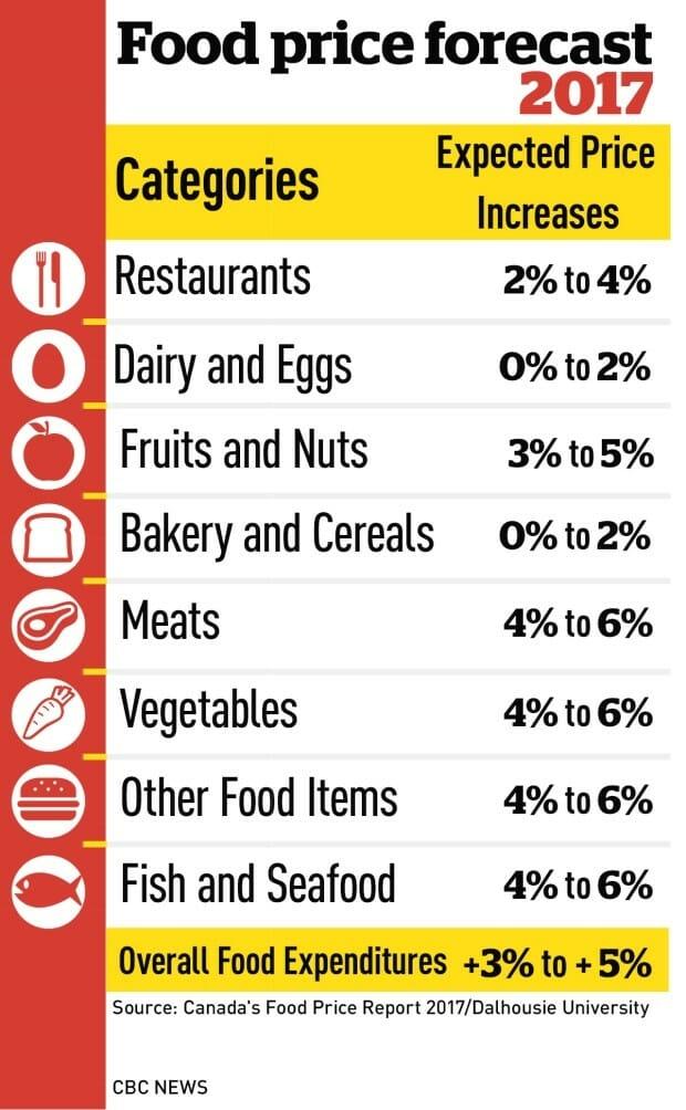 цены на продукты в Канаде