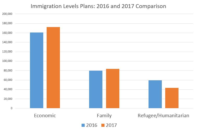 иммиграция в Канаду, переезд, иммиграционный план Канады, НашВанкувер