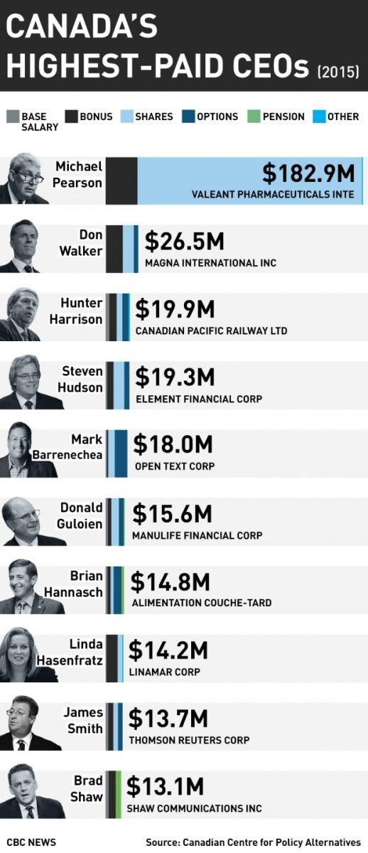 ccpa-ranking-of-canada-s-highest-paid-ceos