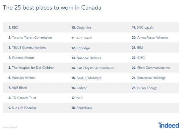 лучшие работодатели Канады 2017