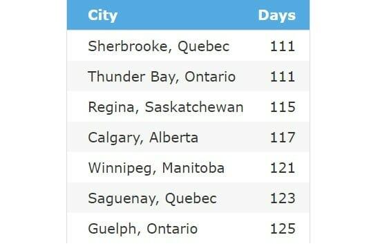 самые холодные места в Канаде